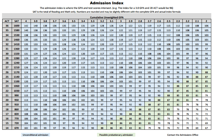 SUU Admissions Index Table